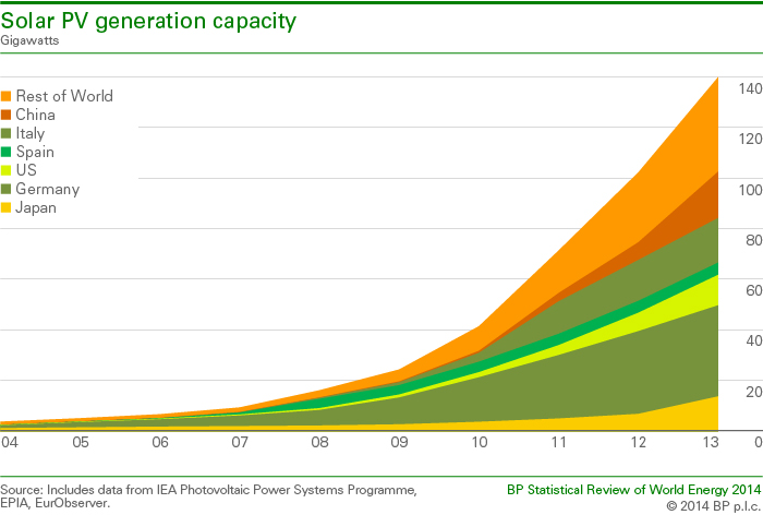 Solar-PV-generation-capacity-2014-bp