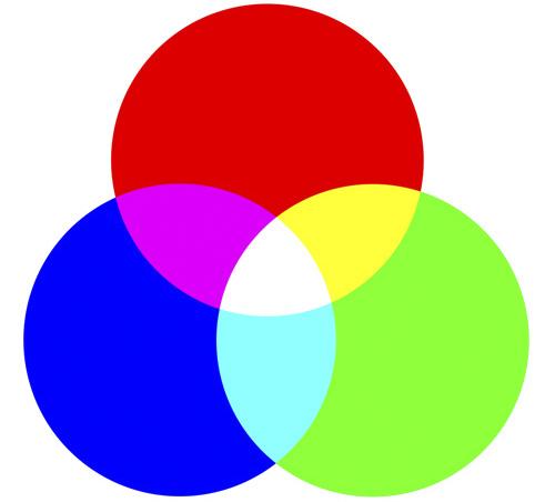 RGB color additive model for digital printing